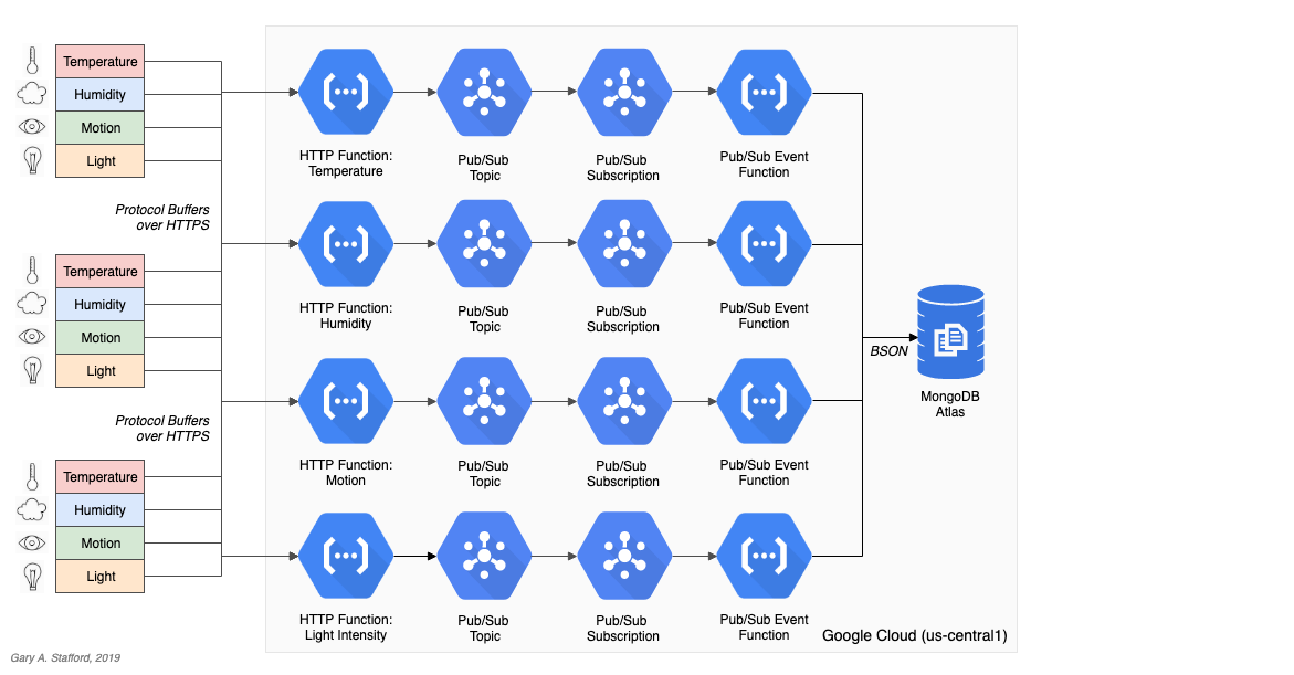IoT Telemetry Collection using Google Protocol Buffers