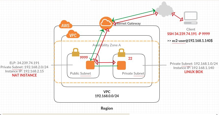 Port Forwarding in AWS: Connect to your private subnet over