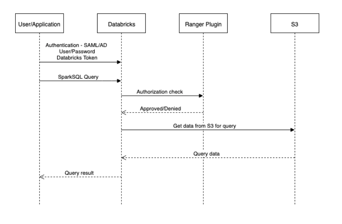 Privacera and AWS, Part 3: Authorization and Fine-Grained