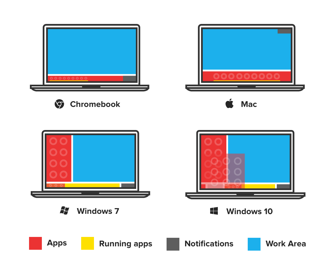 Mac / Windows / Chromebook OS in One Image - Allen Hsu - Medium