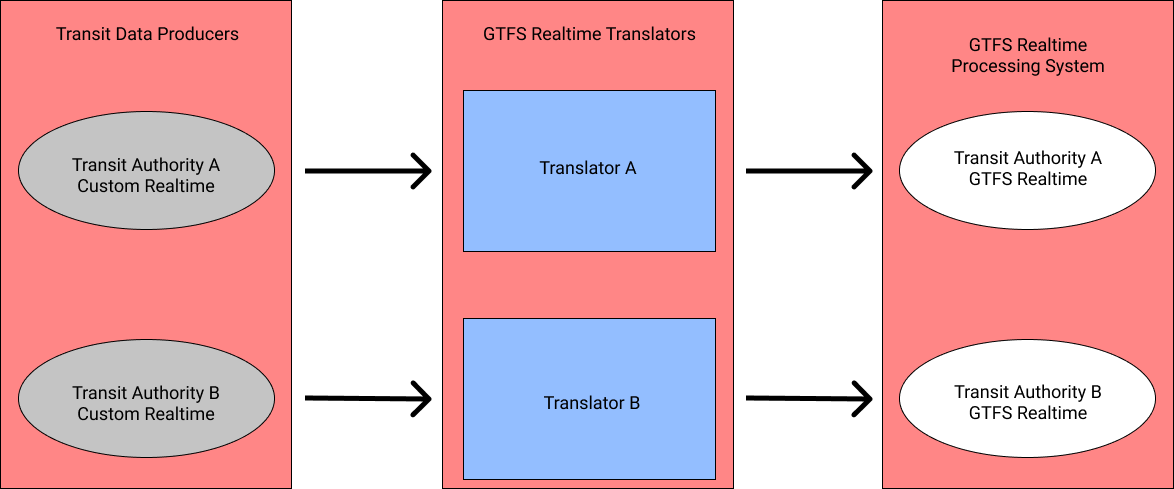 Found in translation: announcing a library of GTFS Realtime