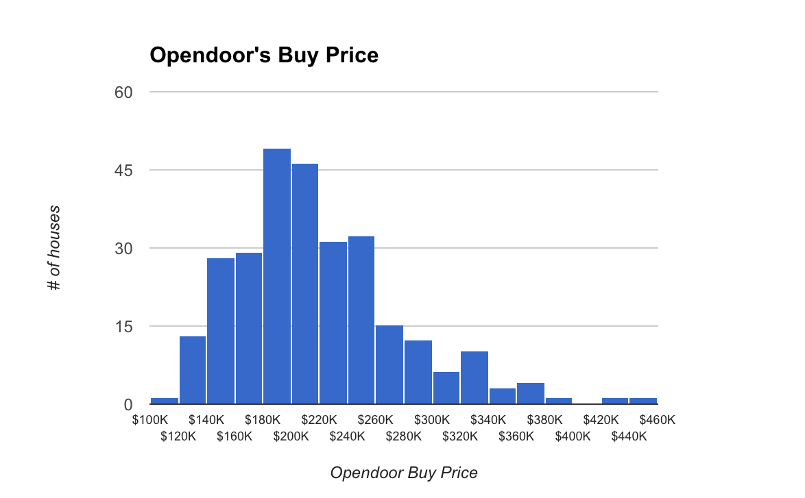 Inside Opendoor: What Two Years of Transactions Say About