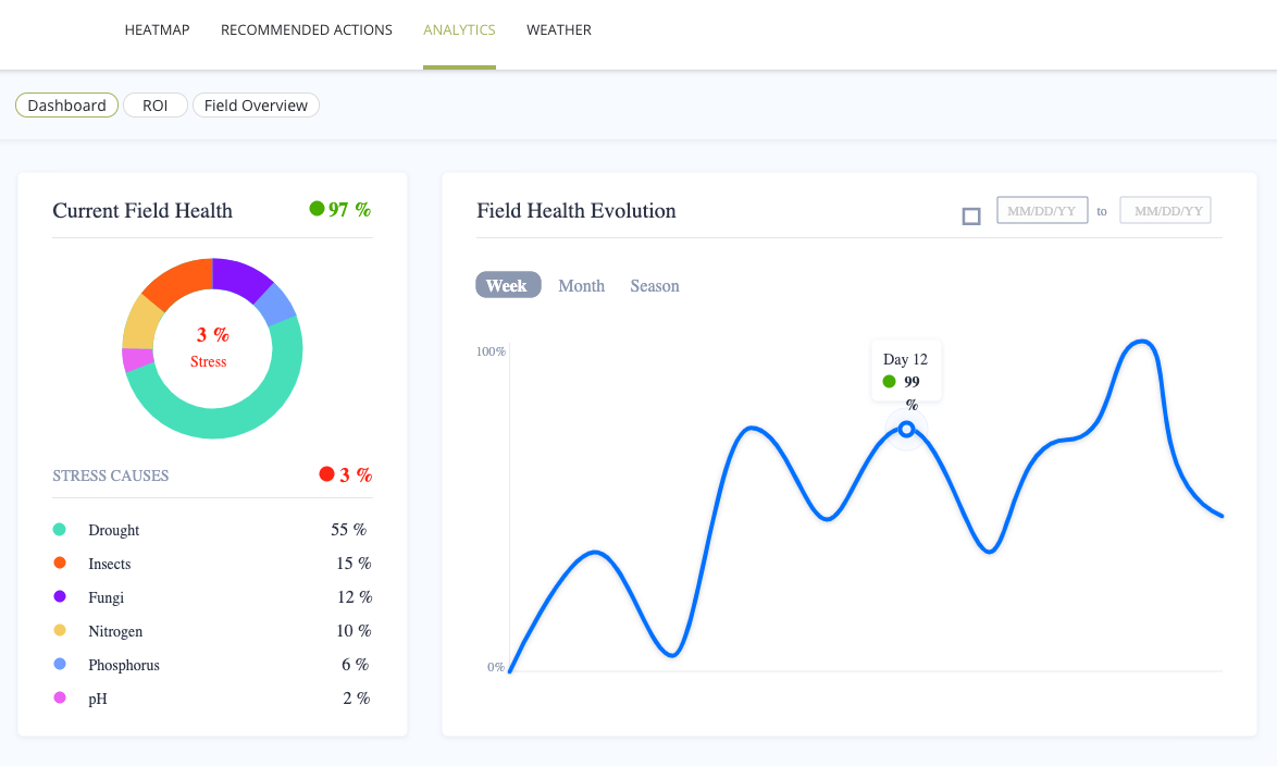 """alt=""""The InnerPlant analytics dashboard shows graphs and statistics related to field health."""""""