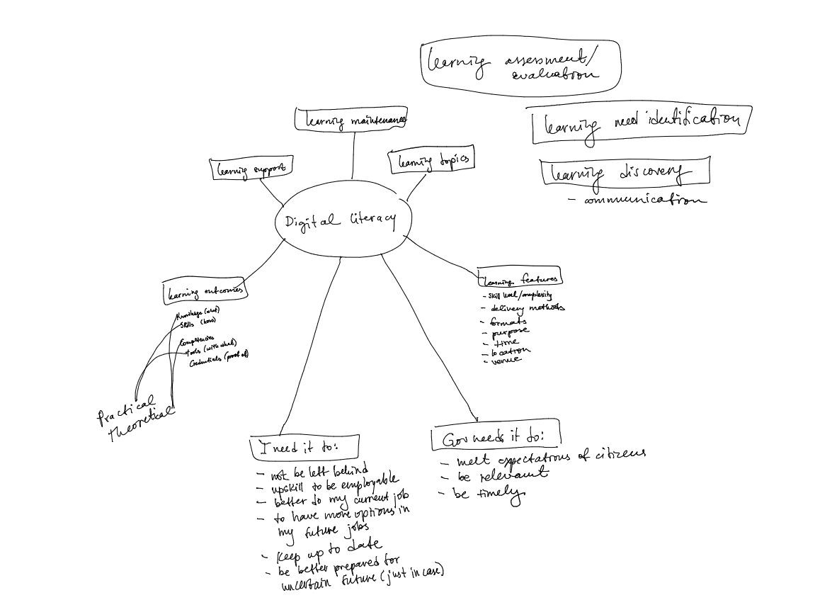 A concept map of different topics related to Digital literacy.