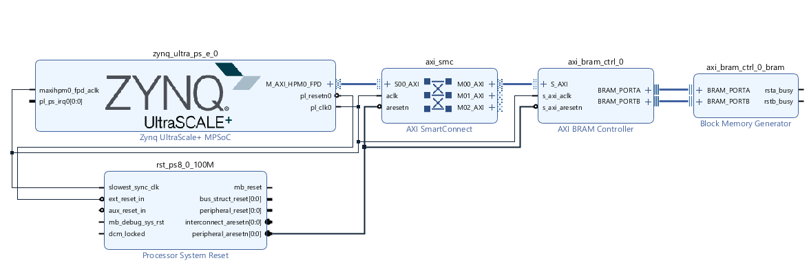 MicroZed Chronicles: PS DMA in the Zynq MPSoC - Hackster Blog