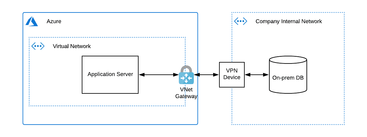 System architecture after connecting Azure VNet to an internal network