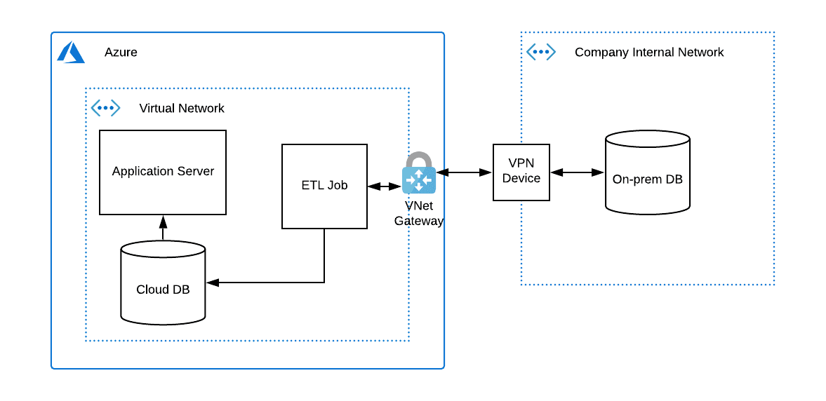 System architecture after adding cloud database and ETL job