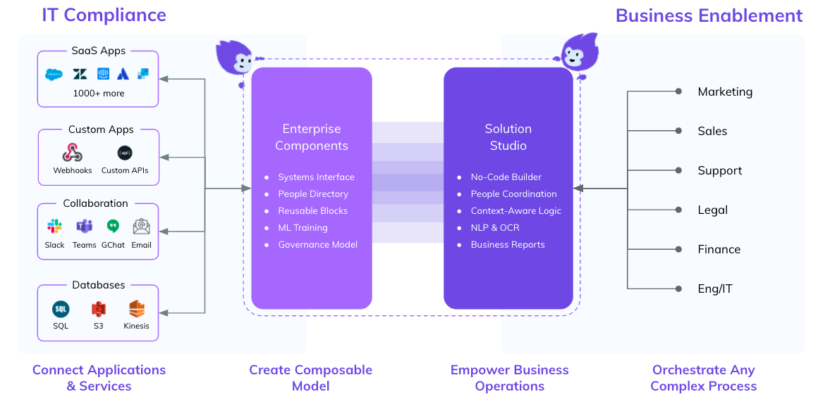 Breakout chart of the benefits of Tonkean Solutions Studio and Enterprise Components