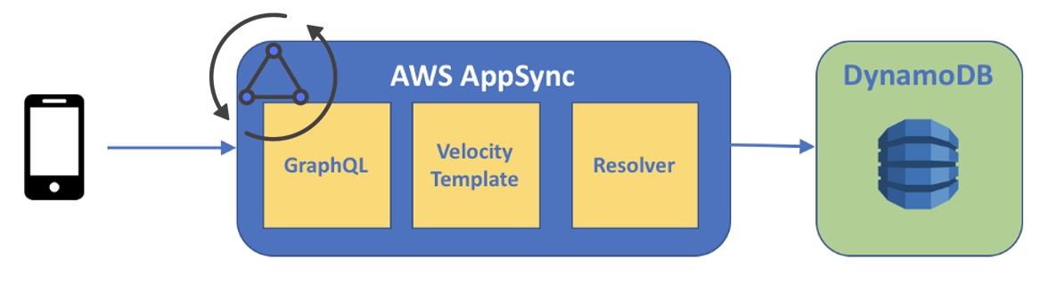 GraphQL made easy by AWS AppSync - ITNEXT