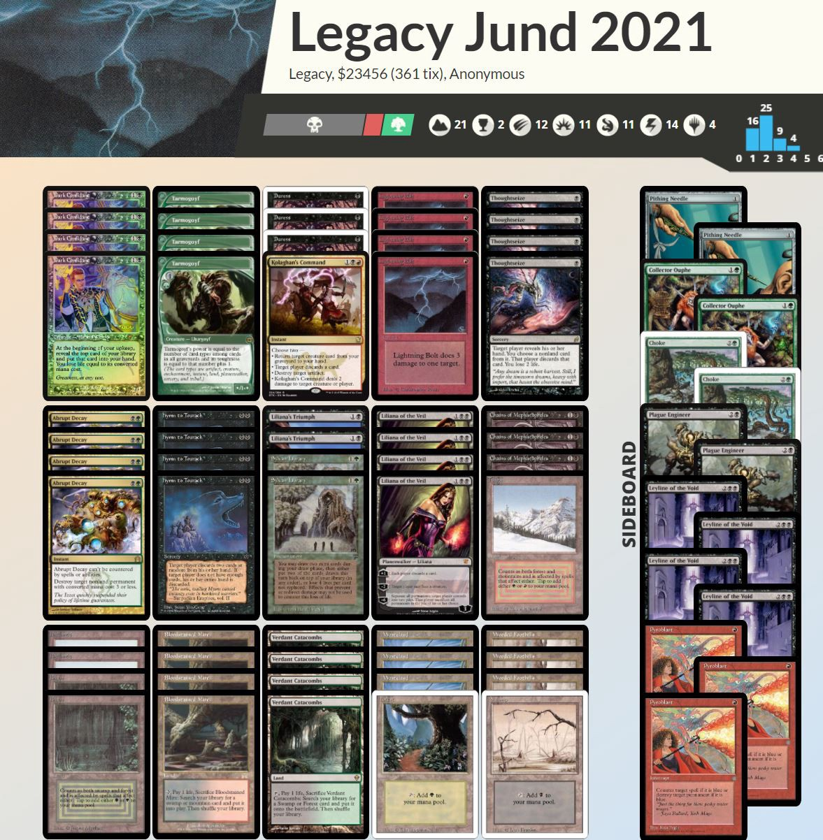 Jund a very expensive Magic the Gathering Deck