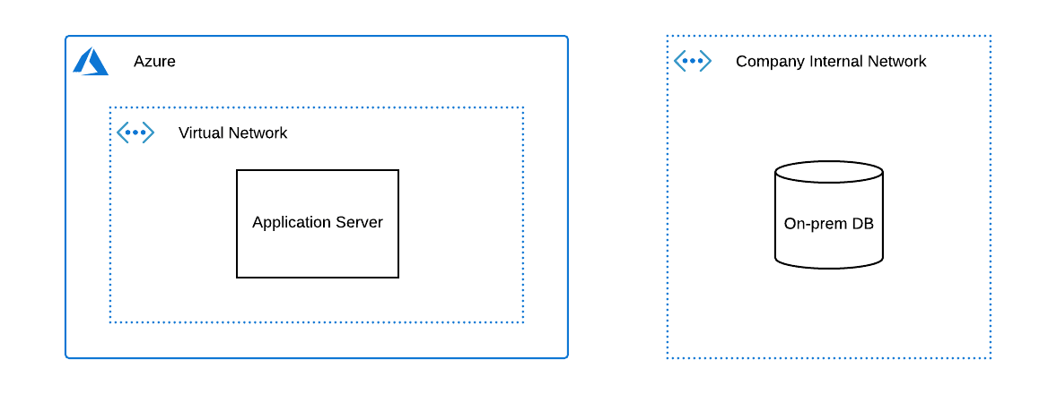 System architecture after creating our Azure Virtual Network