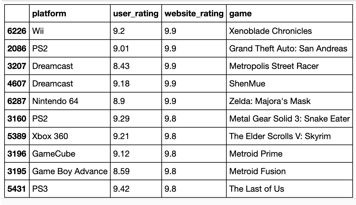 How gamers rate video games compared to gaming websites