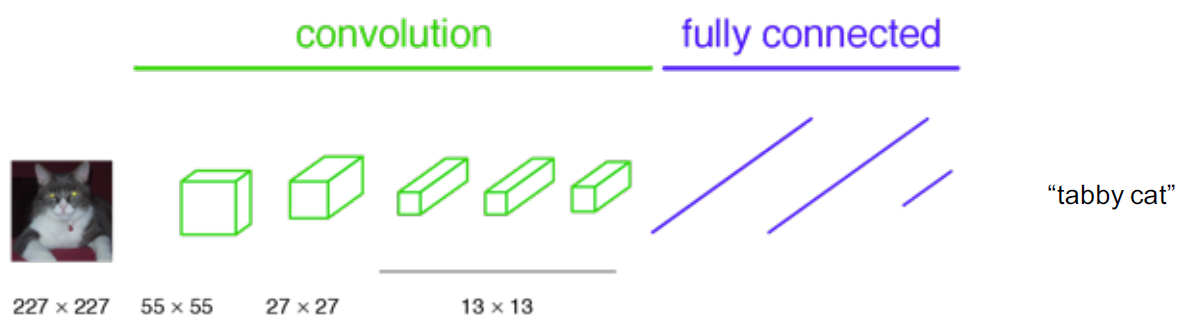 Review: FCN — Fully Convolutional Network (Semantic