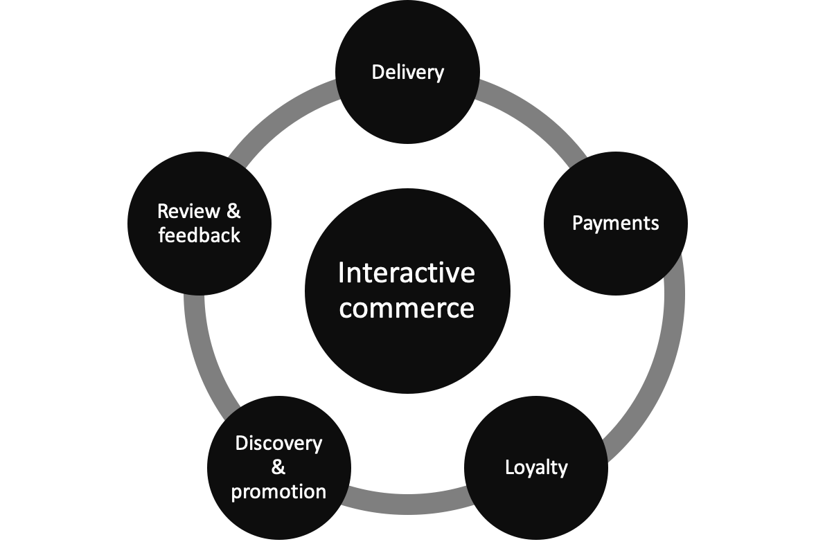 A typical mobile commerce lifecycle should be a circle where different phases of the commerce activity are seamlessly connect