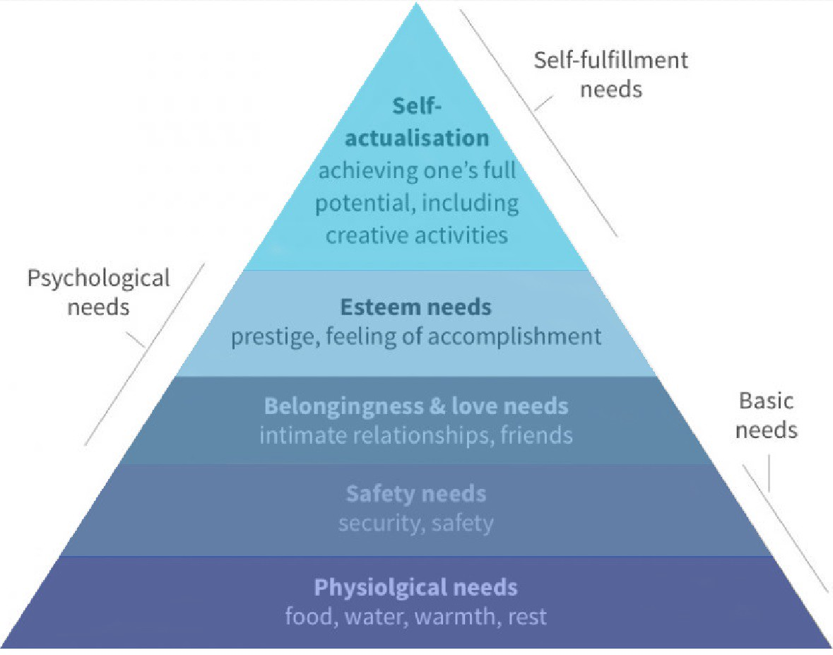 Maslow's Hierarchy graphic