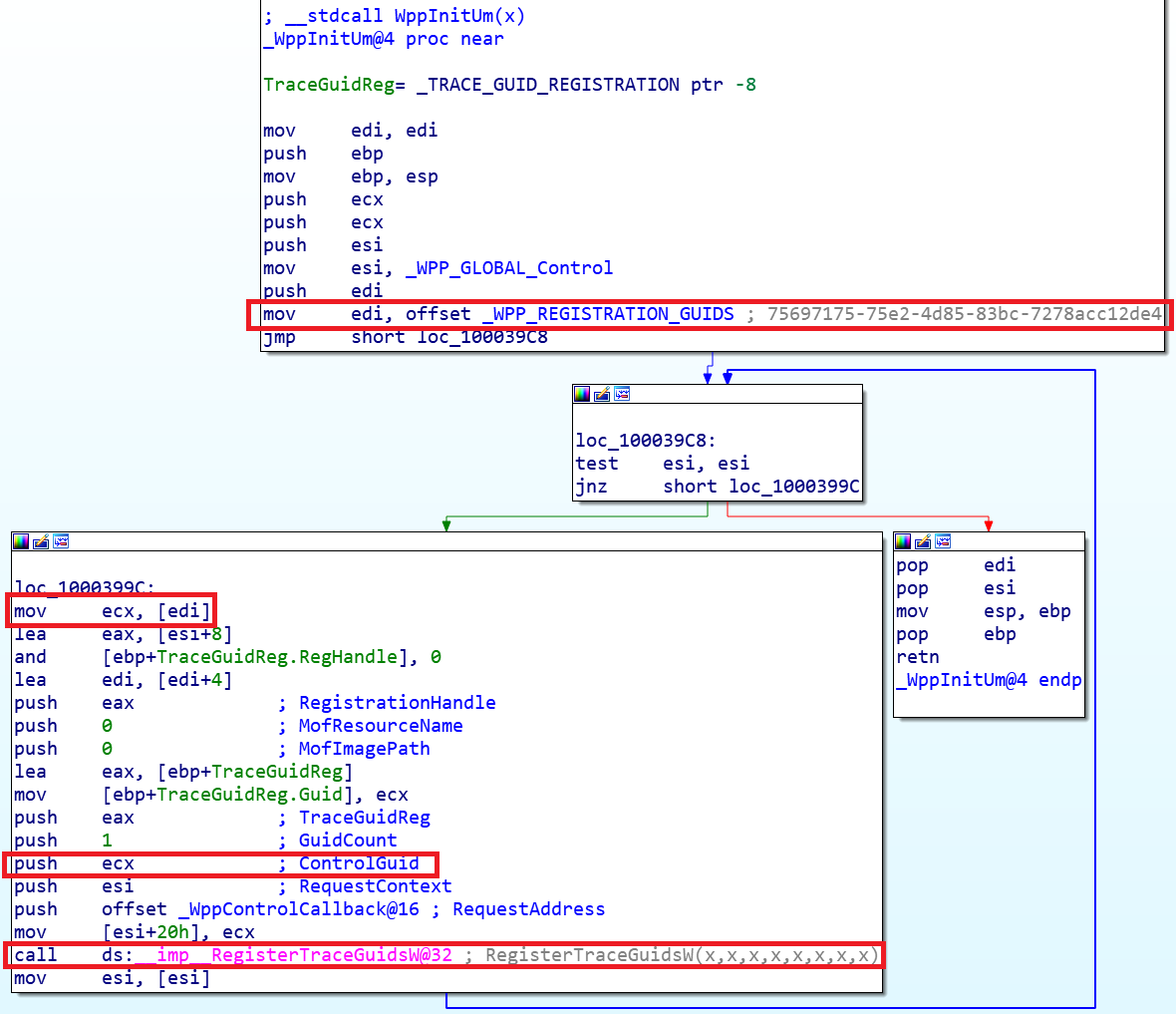 Data Source Analysis and Dynamic Windows RE using WPP and