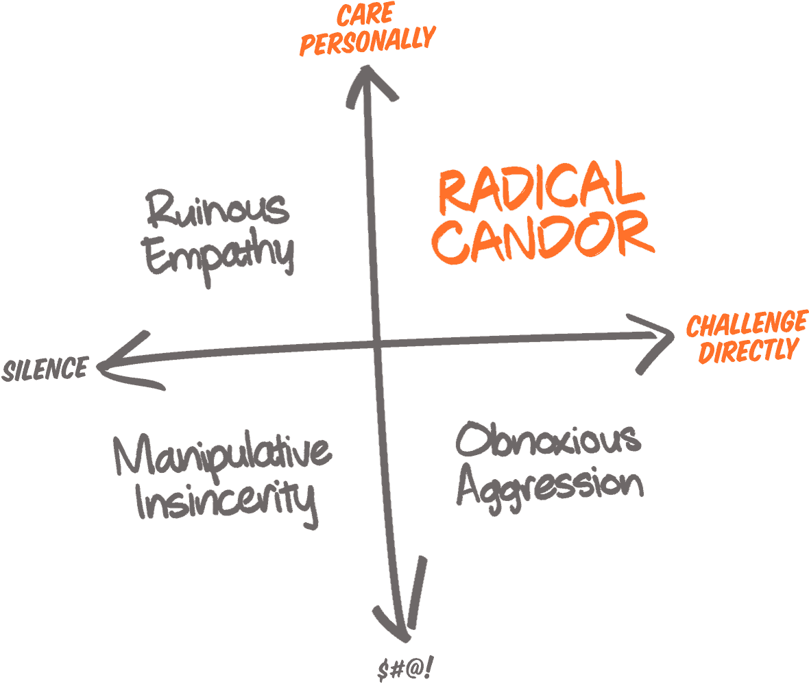 4 5 Things I Learned By Teaching Radical Candor To Over 500 People By Adil Ibrahim Medium