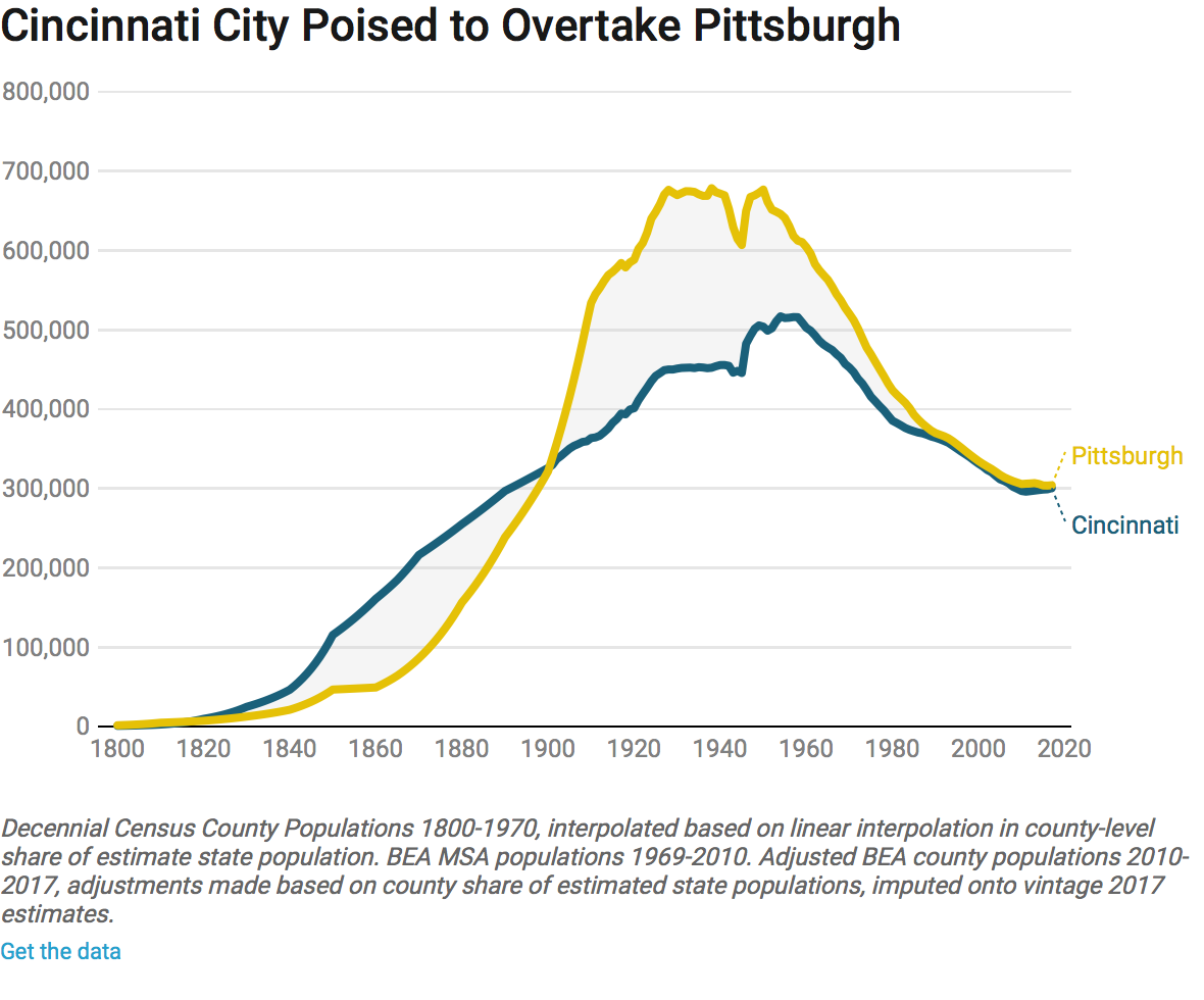 The Rust Belt Comeback Cincinnati Style By Lyman Stone In A State Of Migration Medium
