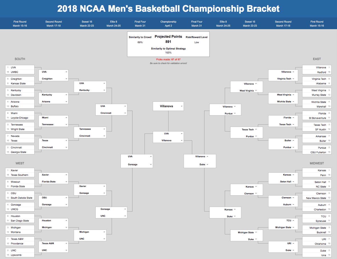 The Ultimate Guide to Filling Out Your Bracket for March Madness ...