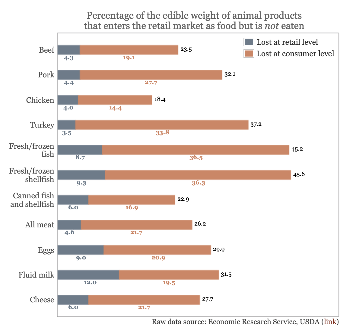 Percentage of the edible weight of animal products that enters the retail market as food but is not eaten
