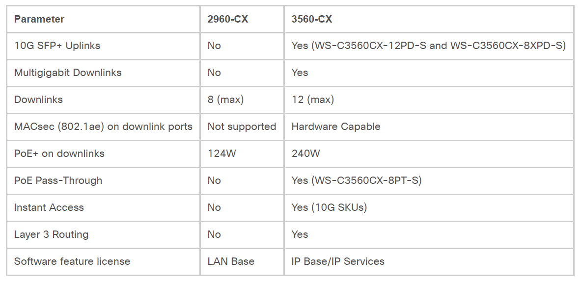 Cisco Catalyst 2960-CX vs 3560-CX, which one best suits your