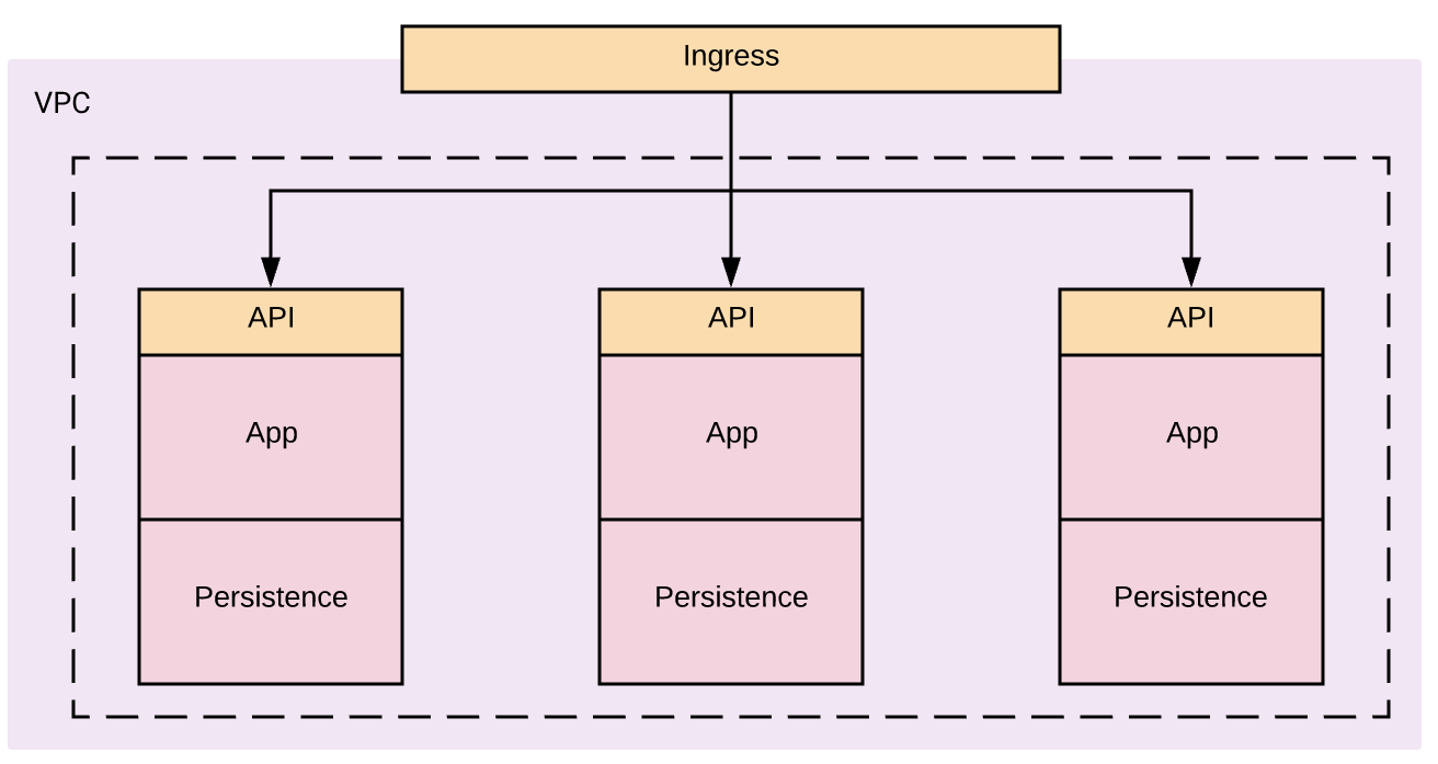 Microservices and APIs within a distributed system