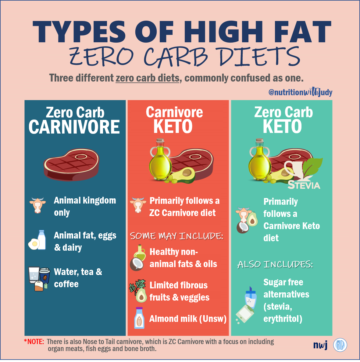 The Nutritionist's Guide to the Carnivore Diet: A Beginner's