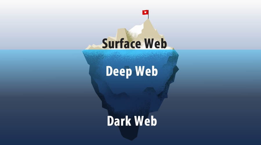 The difference between the Deep Web and the Darknet