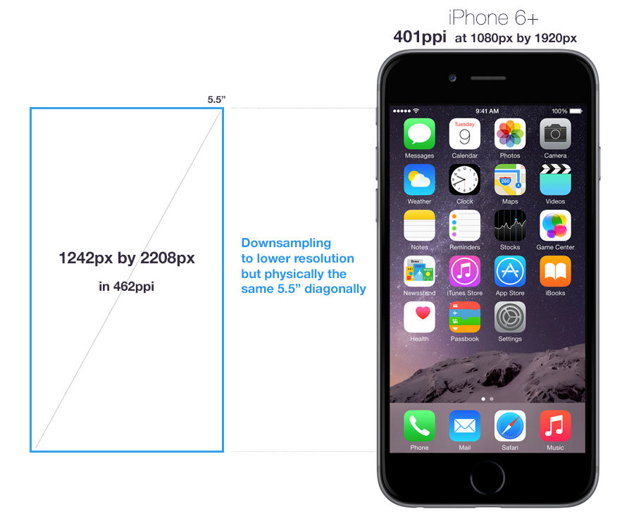 The Curious Case of iPhone 6+ 1080p Display - We are