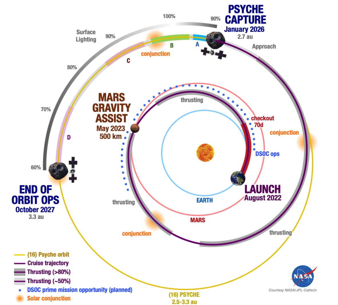 Psyche Mission Overview