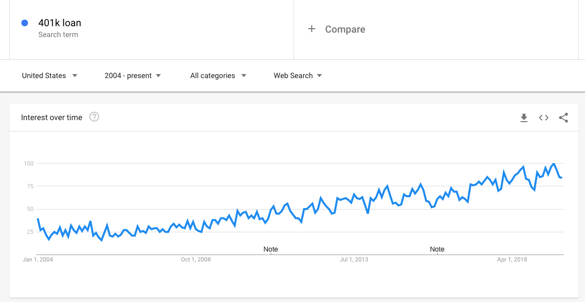 "A line graph showing that searches for ""401k loan"" have gone up from about 35 million in 2004 to about 60 million today."