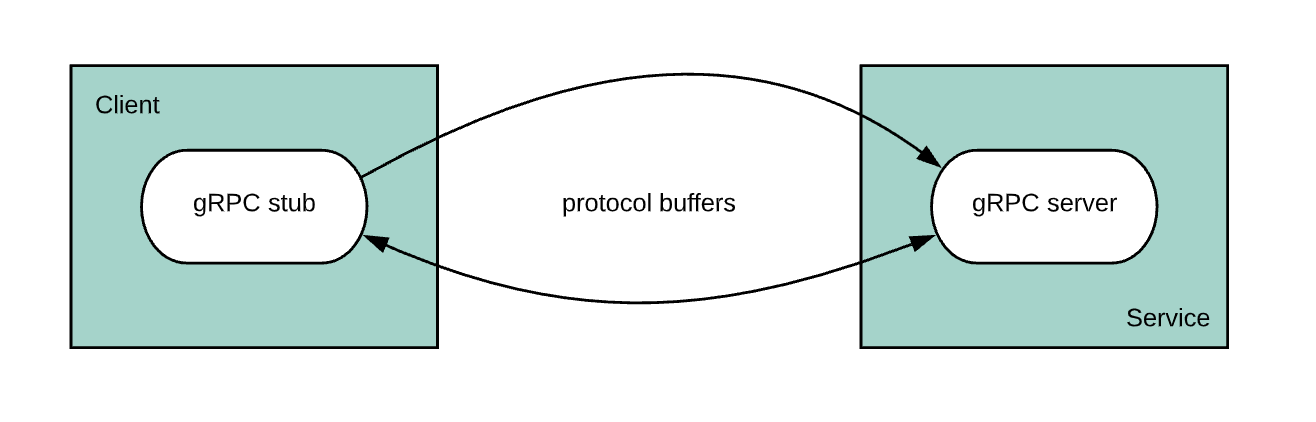 Very High Level gRPC Flow