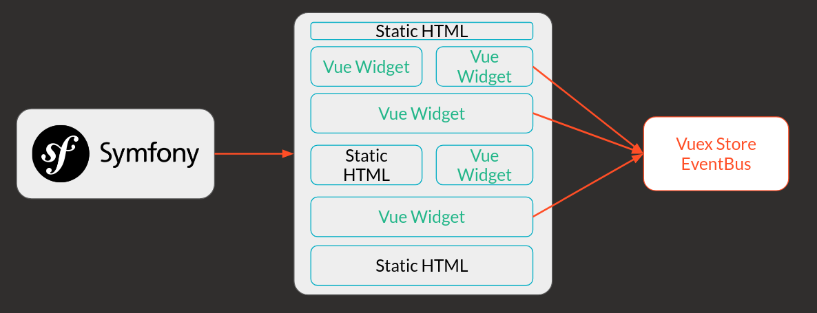 How to use VueJs instead of jQuery - Kaliop - Medium