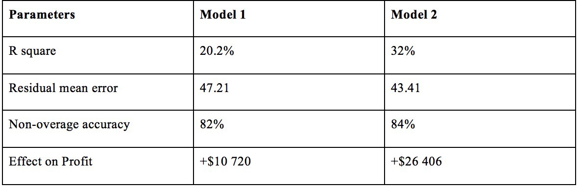 Linear Regression Model applied in Used Vehicle Market