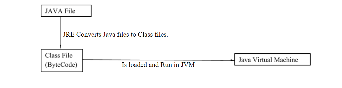 A Beginner's Guide to Java: Part 1 of 4 - Madhu Pathy - Medium