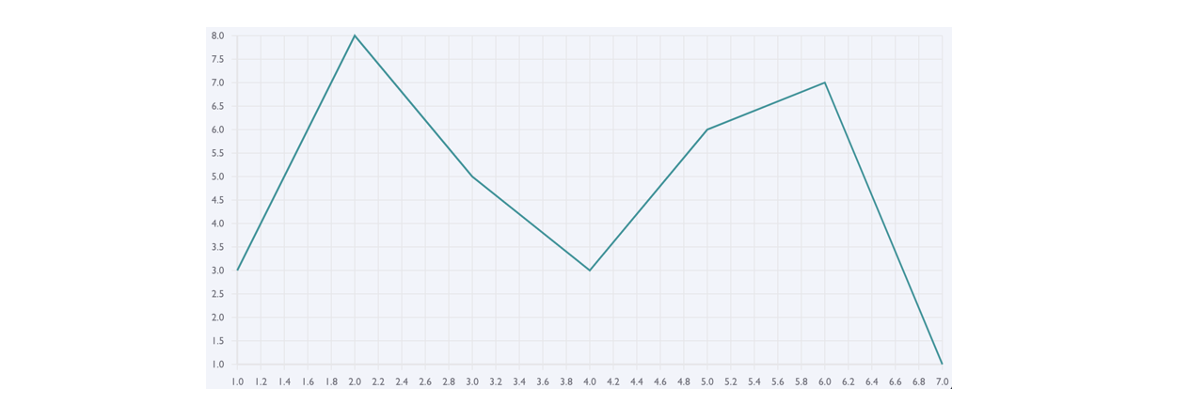 grey grid with teal line graph