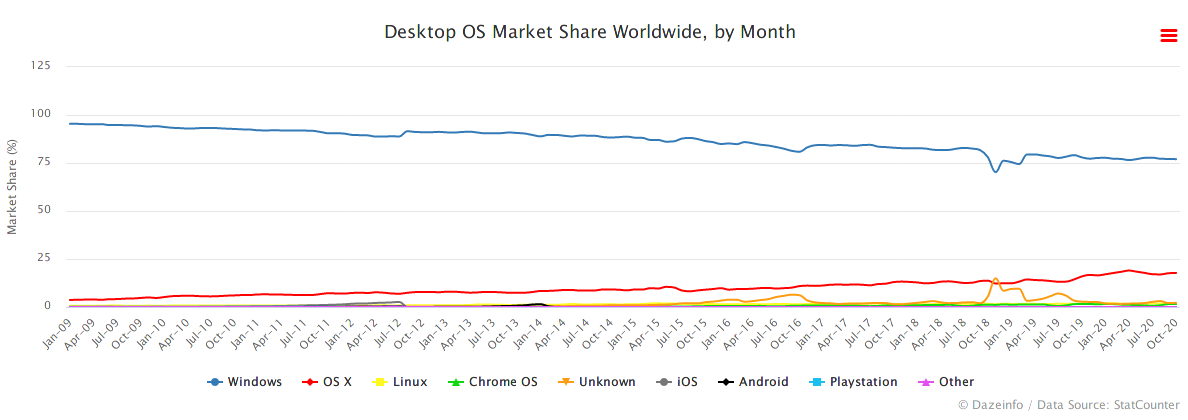 https://dazeinfo.com/2019/08/23/desktop-os-market-share-worldwide-by-month-graphfarm/