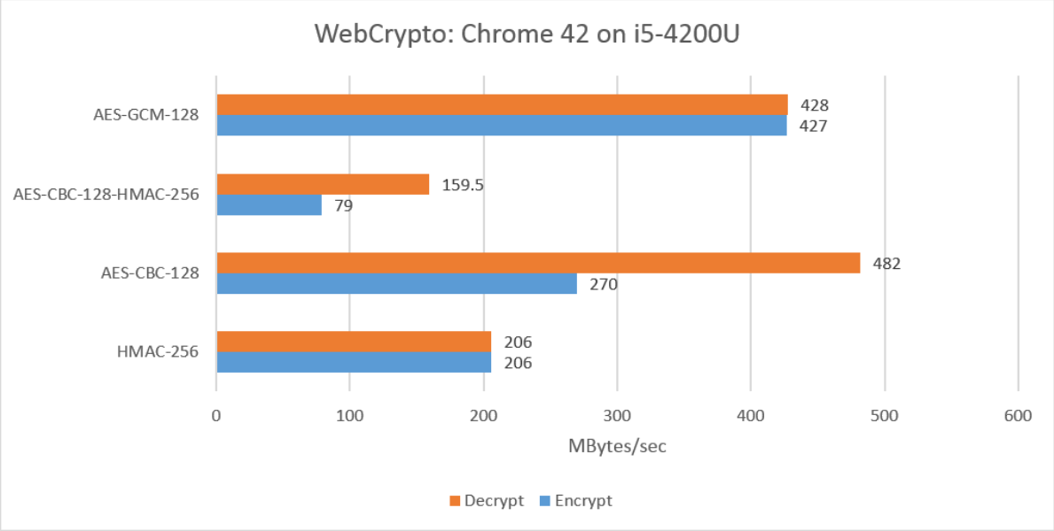 Comparing Performance of JavaScript Cryptography Libraries