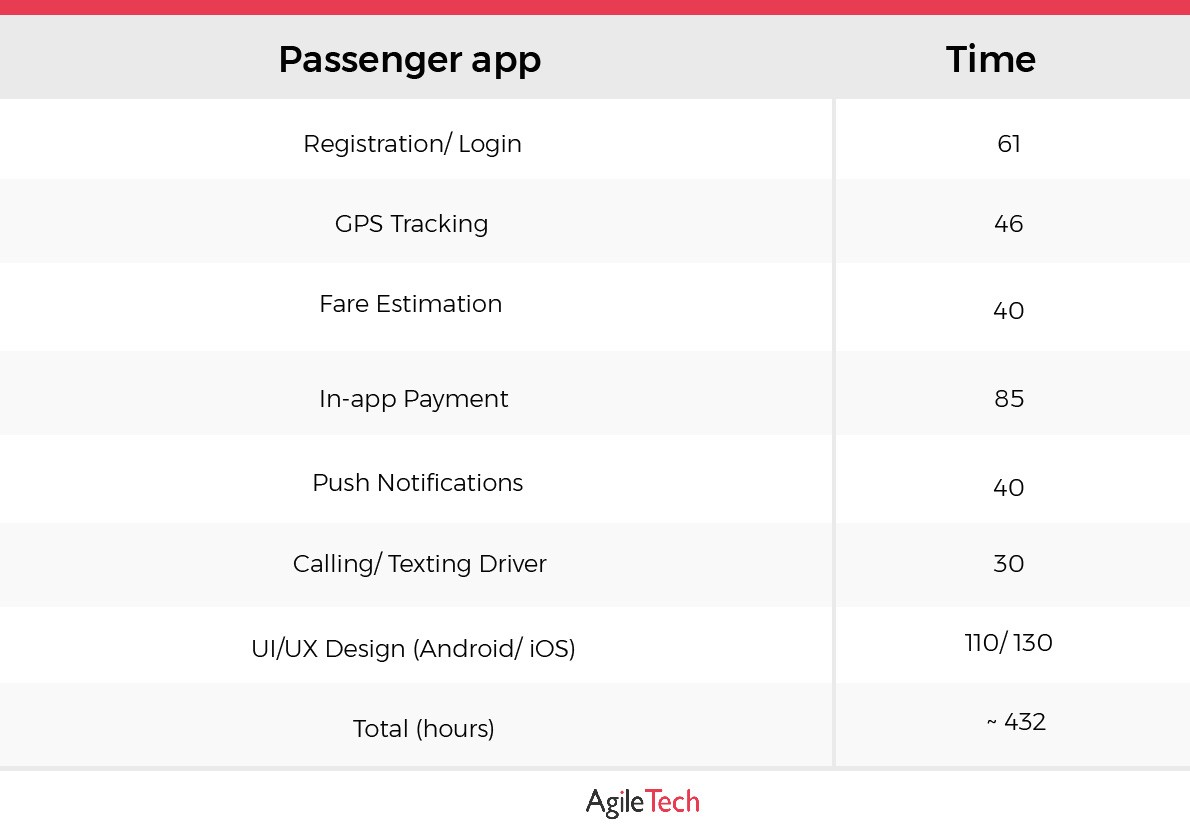 core features of an app like uber