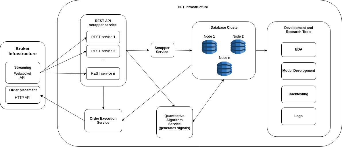 Assembling An Entry Level High Frequency Trading Hft System By Goncalo Abreu Towards Data Science