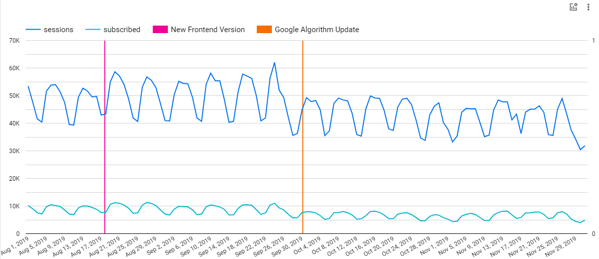 Timeseries chart with two annotations applied