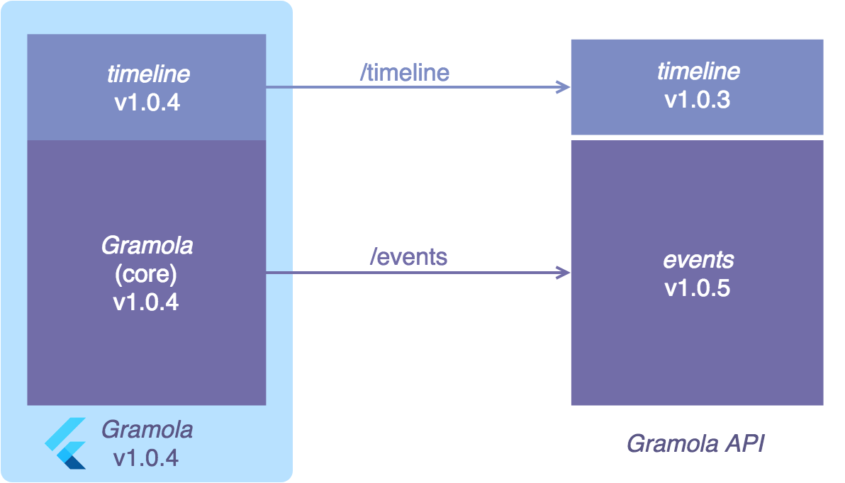 Building a Flutter App that fits in with your micro-services