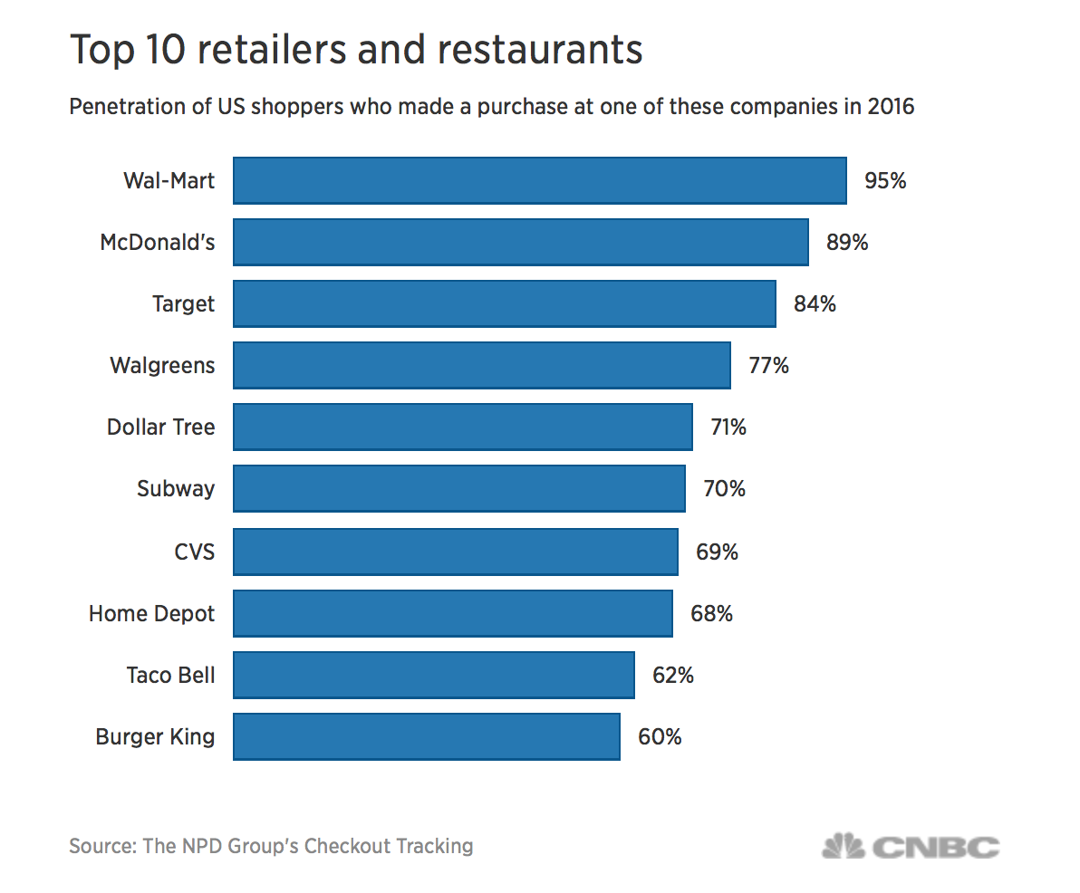 Walmart Health: A Deep Dive into the $WMT Corporate Strategy