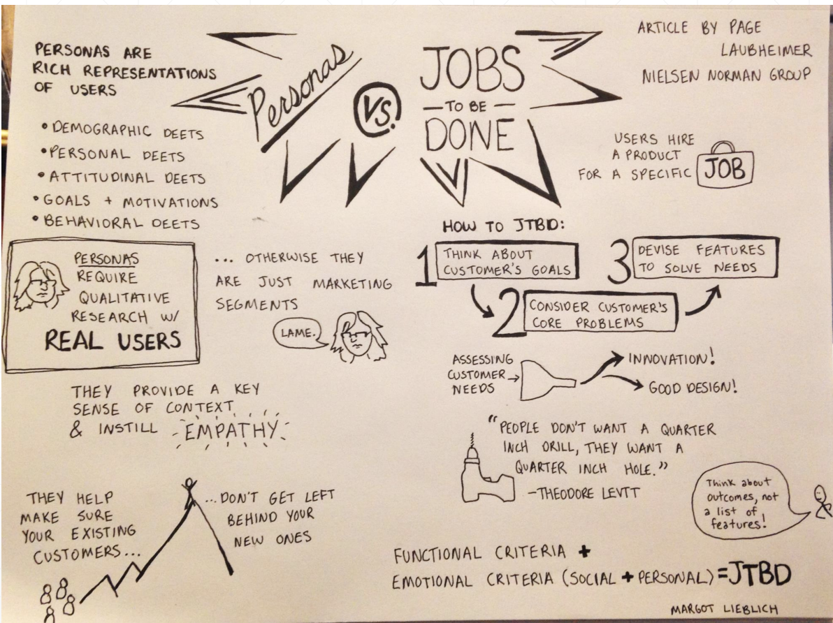 """Some of the author's sketchnotes on a talk about """"jobs to be done."""""""
