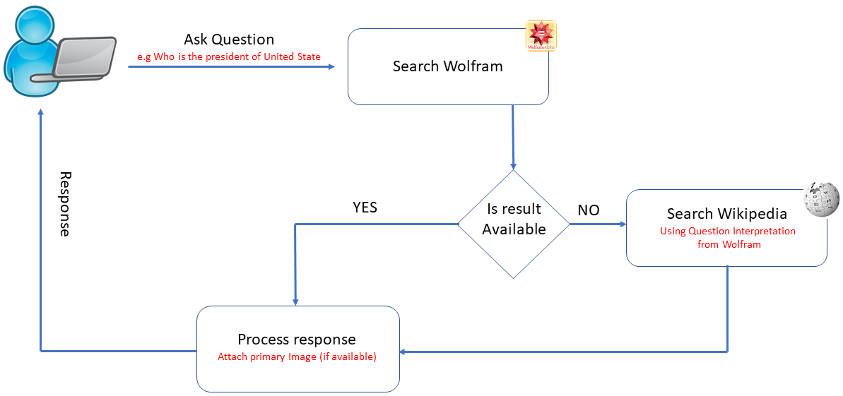 Build an AI Assistant with Wolfram Alpha and Wikipedia in Python