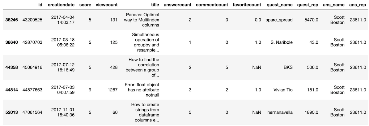 Selecting Subsets of Data in Pandas: Part 2 - Dunder Data