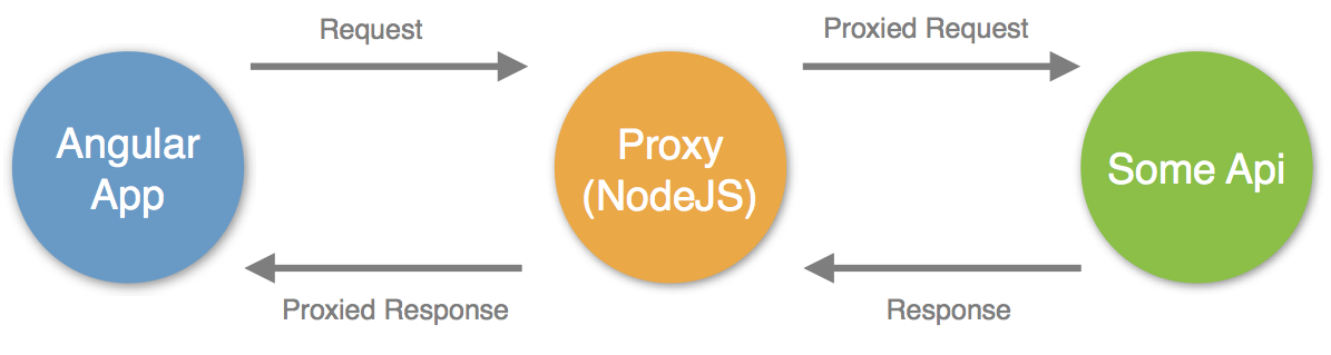 Using NodeJS as a Proxy for AngularJS Ajax Requests