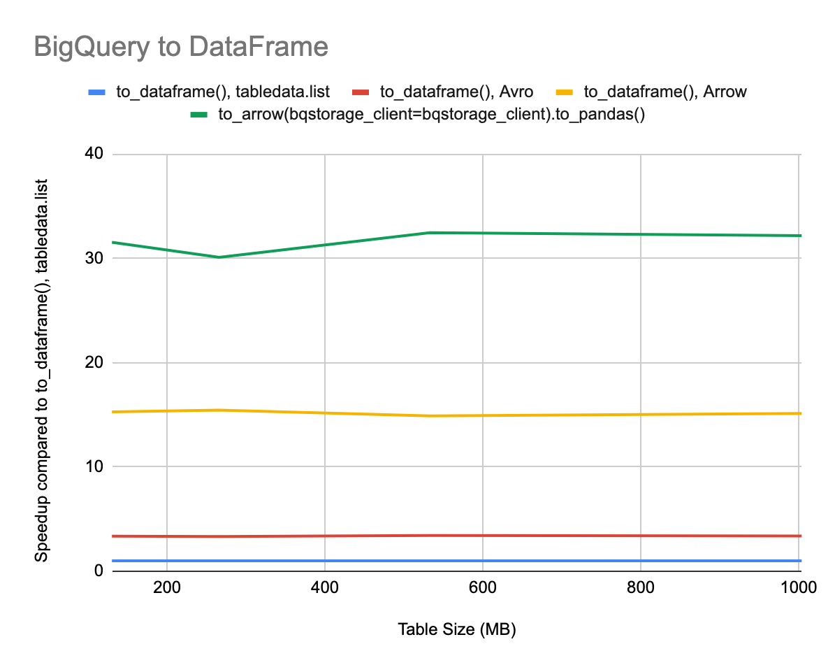 Announcing google-cloud-bigquery Version 1 17 0: Query