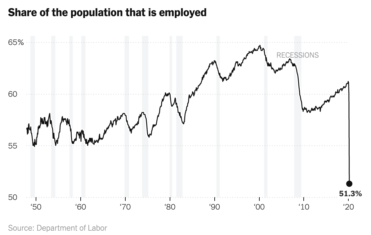 "Share of ""Employed"" Population, Source: Department of Labor, NY Times — Medium"