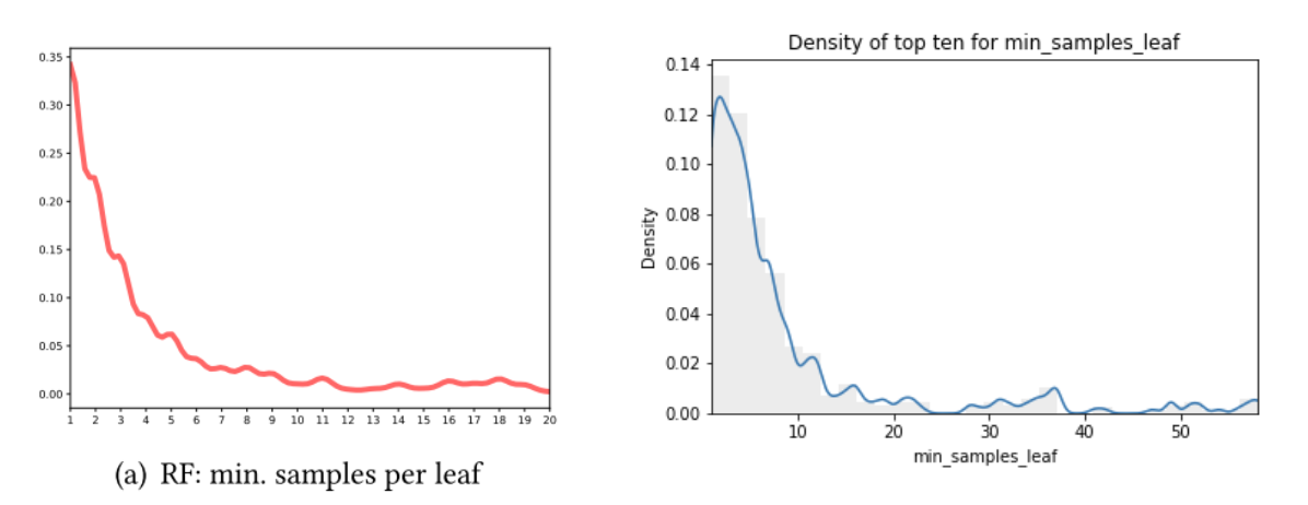 One-dimensional density plots of the 10 best values of min samples leaf across all datasets